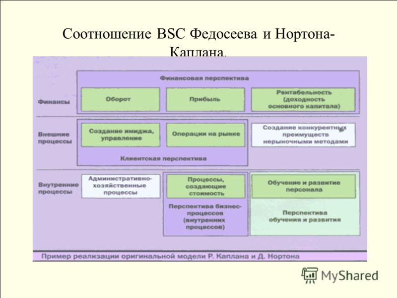Соотношение BSC Федосеева и Нортона- Каплана.