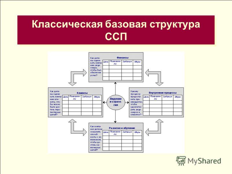 Классическая базовая структура ССП