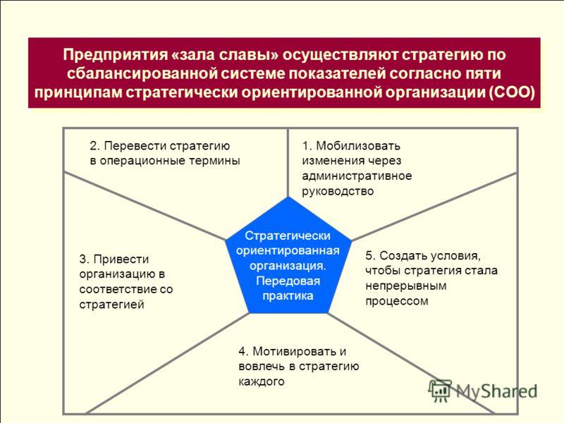Предприятия «зала славы» осуществляют стратегию по сбалансированной системе показателей согласно пяти принципам стратегически ориентированной организации (СОО) 2. Перевести стратегию в операционные термины 1. Мобилизовать изменения через администрати