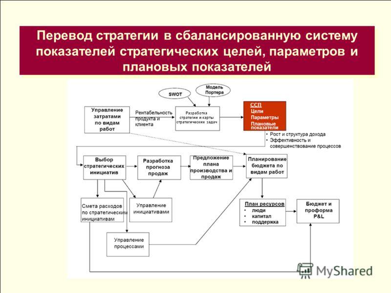 Перевод стратегии в сбалансированную систему показателей стратегических целей, параметров и плановых показателей ССП Разработка стратегии и карты стратегических задач
