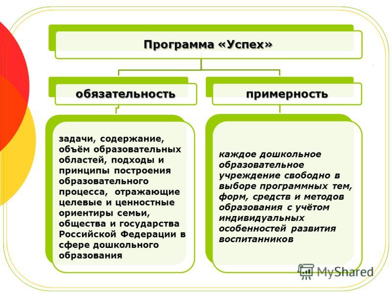 Программа «Успех» обязательность задачи, содержание, объём образовательных областей, подходы и принципы построения образовательного процесса, отражающие целевые и ценностные ориентиры семьи, общества и государства Российской Федерации в сфере дошколь