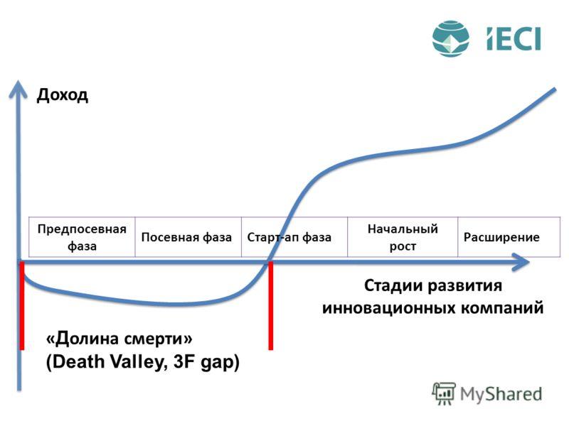 Предпосевная фаза Посевная фазаСтарт-ап фаза Начальный рост Расширение « Д олина смерти» (Death Valley, 3F gap) Стадии развития инновационных компаний Доход