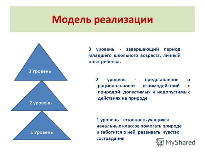 Модель реализации 2 уровень - представление о рациональности взаимодействий с природой- допустимых и недопустимых действиях на природе 3 Уровень 2 уровень 1 Уровень 1 уровень - готовность учащихся начальных классов помогать природе и заботится о ней,