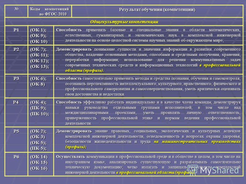 Коды компетенций по ФГОС-2010 Результат обучения (компетенции) Общекультурные компетенции Р1(ОК-1);(ОК-9);(ОК-10) Способность применять базовые и специальные знания в области математических, естественных, гуманитарных и экономических наук в комплексн
