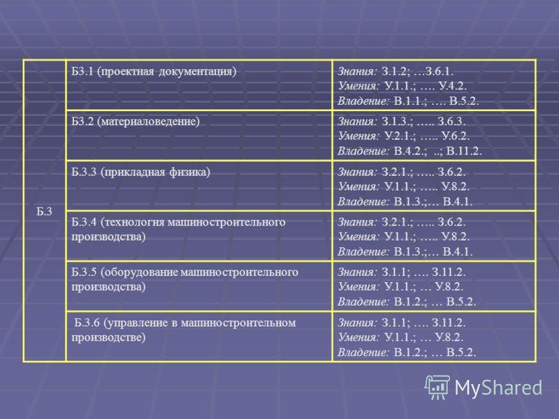 Б.3 Б3.1 (проектная документация)Знания: З.1.2; …З.6.1. Умения: У.1.1.; …. У.4.2. Владение: В.1.1.; …. В.5.2. Б3.2 (материаловедение)Знания: З.1.3.; ….. З.6.3. Умения: У.2.1.; ….. У.6.2. Владение: В.4.2.;..; В.11.2. Б.3.3 (прикладная физика)Знания: З