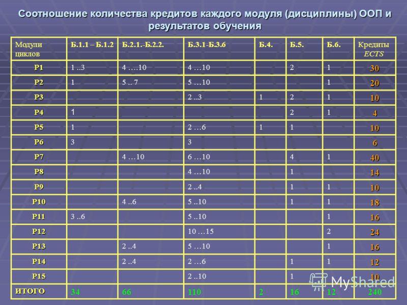 Соотношение количества кредитов каждого модуля (дисциплины) ООП и результатов обучения Модули циклов Б.1.1 – Б.1.2Б.2.1.-Б.2.2.Б.3.1-Б.3.6Б.4.Б.5.Б.6.Кредиты ECTS Р11..34 ….104 …102130 Р215.. 75 …10120 Р32..312110 Р4 1 214 Р512 …61110 Р6336 Р74 …106