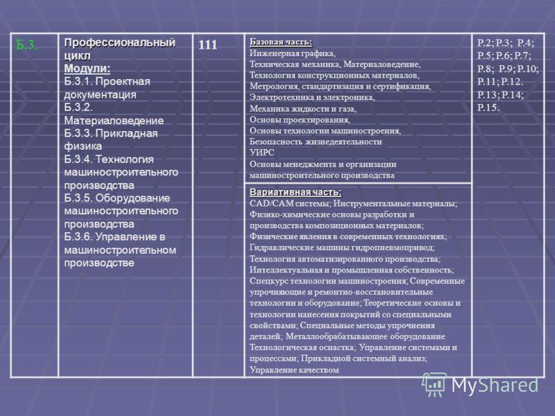 Б.3. Профессиональный цикл Модули: Б.3.1. Проектная документация Б.3.2. Материаловедение Б.3.3. Прикладная физика Б.3.4. Технология машиностроительного производства Б.3.5. Оборудование машиностроительного производства Б.3.6. Управление в машиностроит