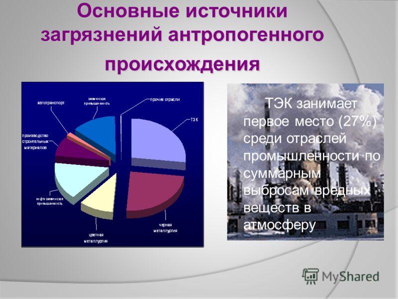 Основные источники загрязнений антропогенного происхождения ТЭК занимает первое место (27%) среди отраслей промышленности по суммарным выбросам вредных веществ в атмосферу