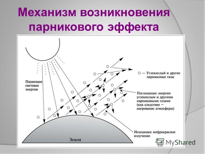 Механизм возникновения парникового эффекта