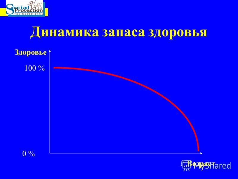 Динамика запаса здоровья Возраст Здоровье 100 % 0 %