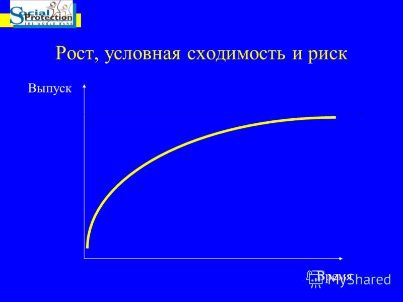 Рост, условная сходимость и риск Время Выпуск
