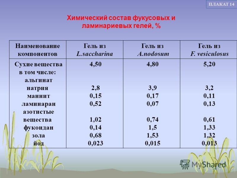 14 ПЛАКАТ 14 Наименование компонентов Гель из L.saccharina Гель из A.nodosum Гель из F. vesiculosus Сухие вещества в том числе: альгинат натрия маннит ламинаран азотистые вещества фукоидан зола йод 4,50 2,8 0,15 0,52 1,02 0,14 0,68 0,023 4,80 3,9 0,1