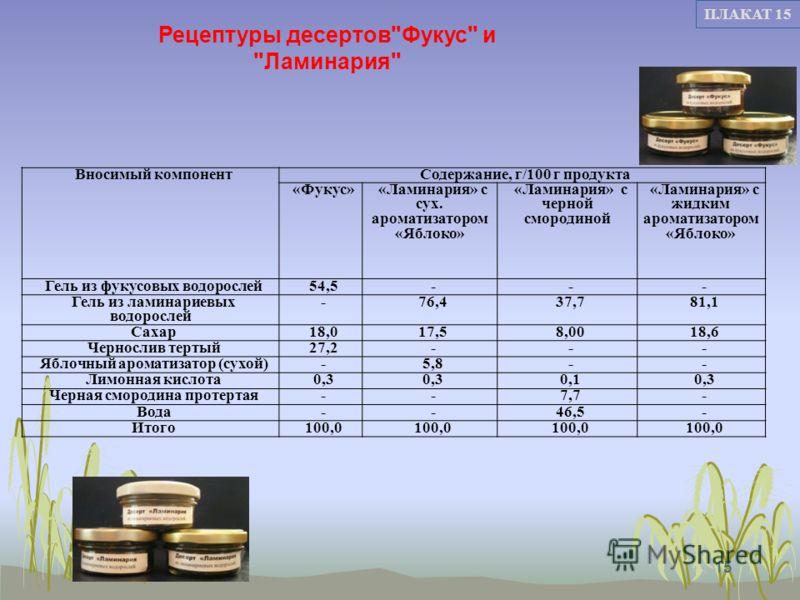 15 ПЛАКАТ 15 Вносимый компонентСодержание, г/100 г продукта «Фукус»«Ламинария» с сух. ароматизатором «Яблоко» «Ламинария» с черной смородиной «Ламинария» с жидким ароматизатором «Яблоко» Гель из фукусовых водорослей54,5--- Гель из ламинариевых водоро