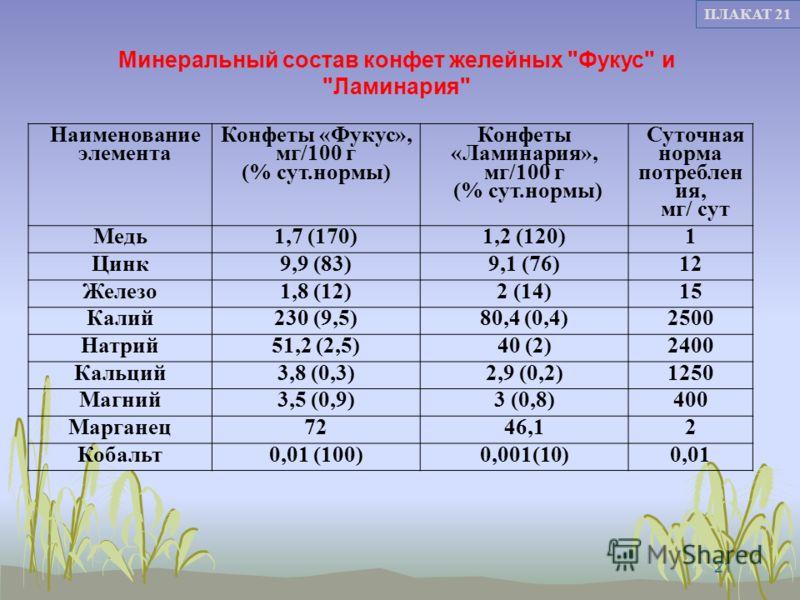 21 ПЛАКАТ 21 Наименование элемента Конфеты «Фукус», мг/100 г (% сут.нормы) Конфеты «Ламинария», мг/100 г (% сут.нормы) Суточная норма потреблен ия, мг/ сут Медь1,7 (170)1,2 (120)1 Цинк9,9 (83)9,1 (76)12 Железо1,8 (12)2 (14)15 Калий230 (9,5)80,4 (0,4)