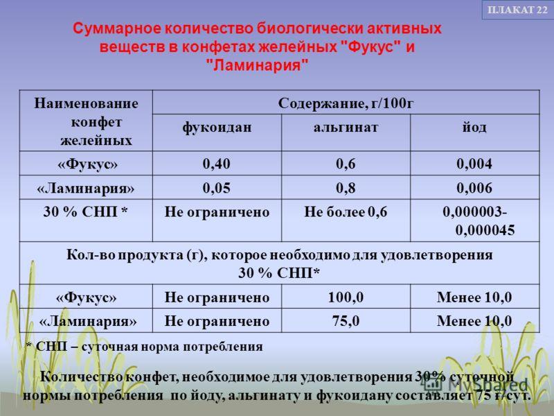 22 ПЛАКАТ 22 Количество конфет, необходимое для удовлетворения 30% суточной нормы потребления по йоду, альгинату и фукоидану составляет 75 г/сут. Наименование конфет желейных Содержание, г/100г фукоиданальгинатйод «Фукус»0,400,60,004 «Ламинария»0,050