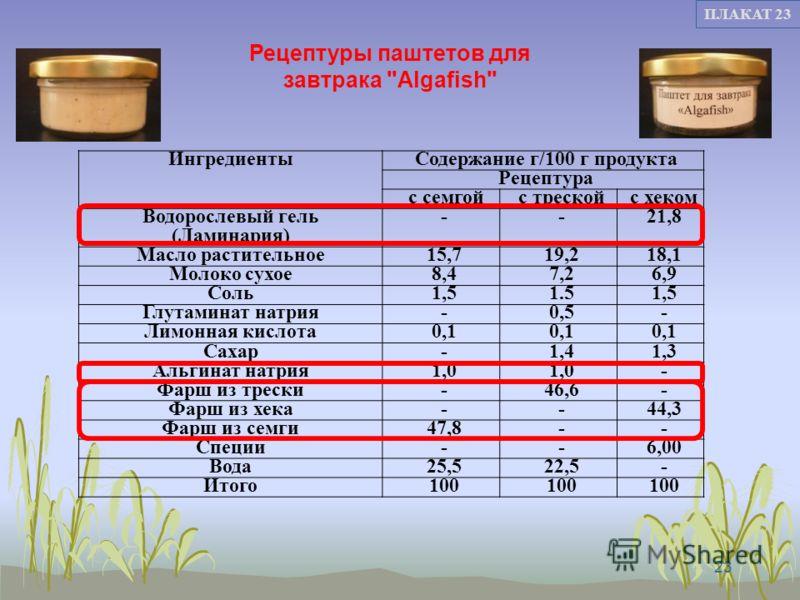 23 ПЛАКАТ 23 ИнгредиентыСодержание г/100 г продукта Рецептура с семгойс трескойс хеком Водорослевый гель (Ламинария) --21,8 Масло растительное15,719,218,1 Молоко сухое8,47,26,9 Соль1,51.51,5 Глутаминат натрия-0,5- Лимонная кислота0,1 Сахар-1,41,3 Аль