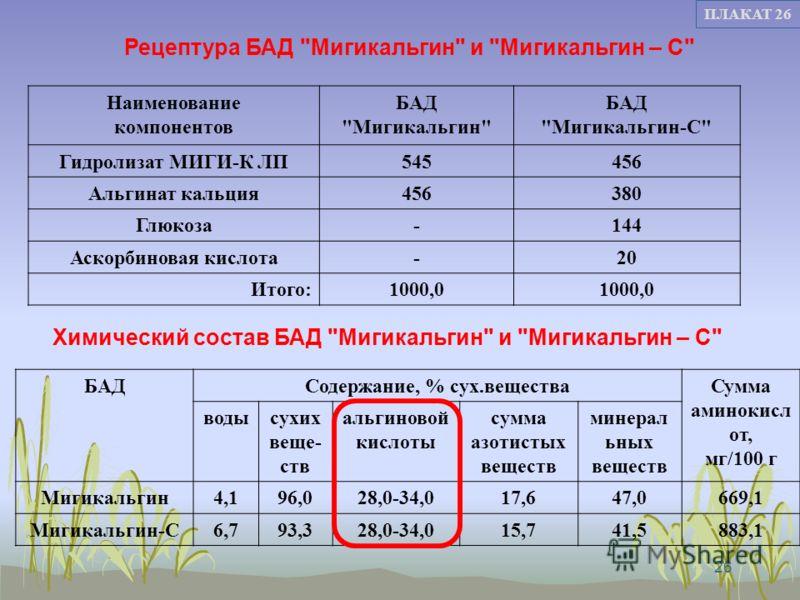 26 ПЛАКАТ 26 БАДСодержание, % сух.веществаСумма аминокисл от, мг/100 г водысухих веще- ств альгиновой кислоты сумма азотистых веществ минерал ьных веществ Мигикальгин4,196,028,0-34,017,647,0669,1 Мигикальгин-С6,793,328,0-34,015,741,5883,1 Наименовани