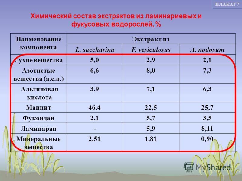 7 ПЛАКАТ 7 Наименование компонента Экстракт из L. saccharinaF. vesiculosusA. nodosum Сухие вещества5,02,92,1 Азотистые вещества (а.с.в.) 6,68,07,3 Альгиновая кислота 3,97,16,3 Маннит46,422,525,7 Фукоидан2,15,73,5 Ламинаран-5,98,11 Минеральные веществ