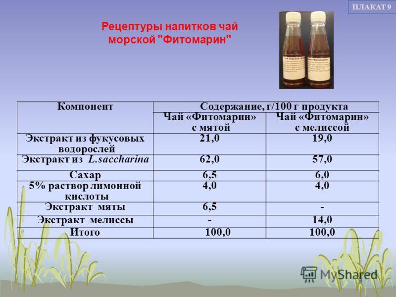 9 КомпонентСодержание, г/100 г продукта Чай «Фитомарин» с мятой Чай «Фитомарин» с мелиссой Экстракт из фукусовых водорослей 21,019,0 Экстракт из L.saccharina62,057,0 Сахар6,56,0 5% раствор лимонной кислоты 4,0 Экстракт мяты6,5- Экстракт мелиссы-14,0