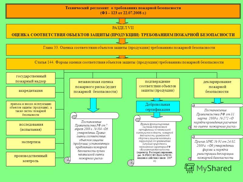 Технический регламент о требованиях пожарной безопасности (ФЗ – 123 от 22.07.2008 г.) РАЗДЕЛ VII ОЦЕНКА СООТВЕТСТВИЯ ОБЪЕКТОВ ЗАЩИТЫ (ПРОДУКЦИИ) ТРЕБОВАНИЯМ ПОЖАРНОЙ БЕЗОПАСНОСТИ Глава 33. Оценка соответствия объектов защиты (продукции) требованиям п