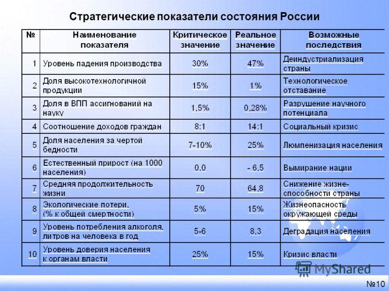Стратегические показатели состояния России 10