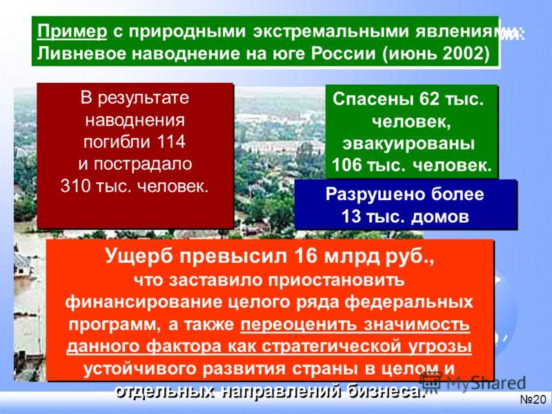 Пример с природными экстремальными явлениями: Ливневое наводнение на юге России (июнь 2002) Пример с природными экстремальными явлениями: Ливневое наводнение на юге России (июнь 2002) Спасены 62 тыс. человек, эвакуированы 106 тыс. человек. Спасены 62