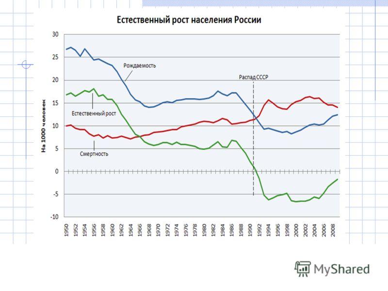 Рис. 1.13. Рождаемость, смертность и естественный рост населения России (Демографическая…, электронный ресурс)