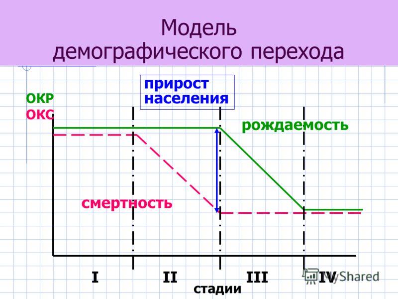 Модель демографического перехода ОКР ОКС I II III IV рождаемость смертность прирост населения стадии