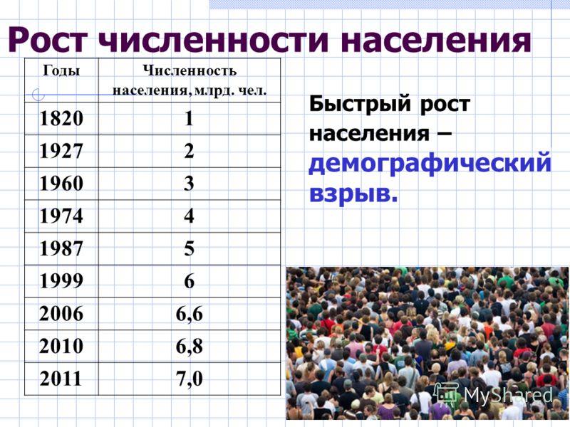 Рост численности населения Быстрый рост населения – демографический взрыв. Годы Численность населения, млрд. чел. 18201 19272 19603 19744 19875 19996 20066,6 20106,8 20117,0