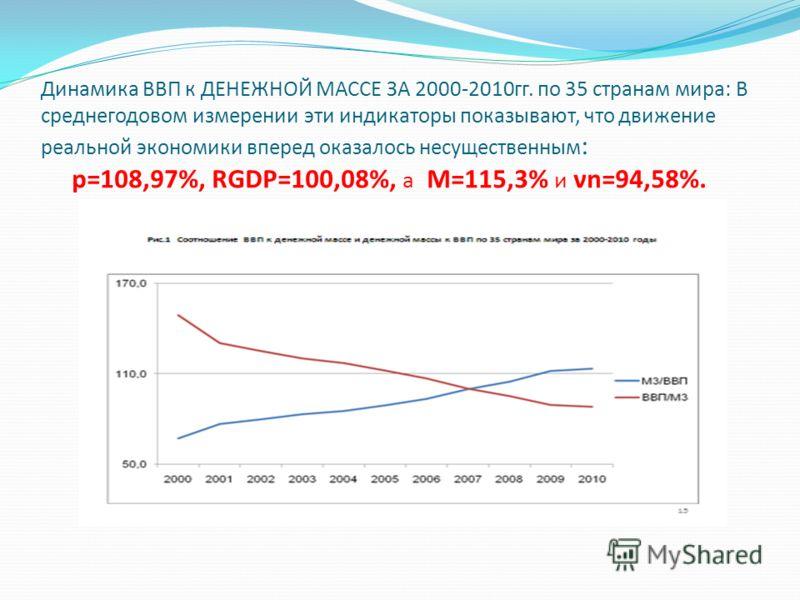 Динамика ВВП к ДЕНЕЖНОЙ МАССЕ ЗА 2000-2010гг. по 35 странам мира: В среднегодовом измерении эти индикаторы показывают, что движение реальной экономики вперед оказалось несущественным : р=108,97%, RGDP=100,08%, а М=115,3% и νn=94,58%.