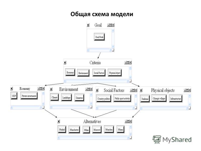 Общая схема модели
