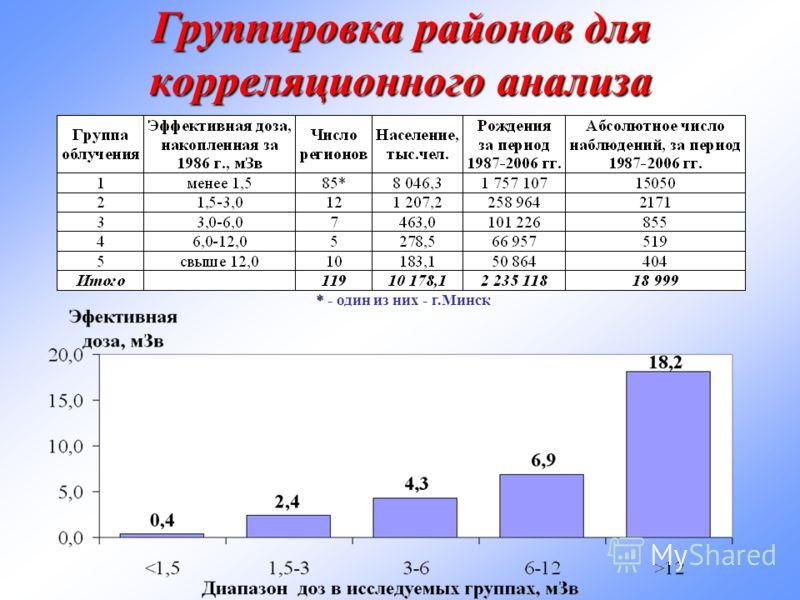Группировка районов для корреляционного анализа * * - один из них - г.Минск