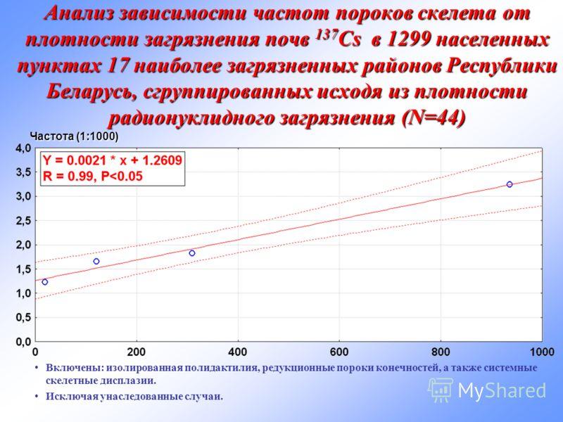 Анализ зависимости частот пороков скелета от плотности загрязнения почв 137 Cs в 1299 населенных пунктах 17 наиболее загрязненных районов Республики Беларусь, сгруппированных исходя из плотности радионуклидного загрязнения (N=44) Частота (1:1000) Вкл