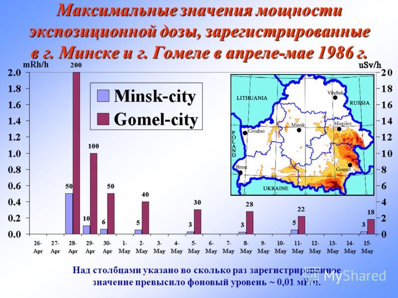 Максимальные значения мощности экспозиционной дозы, зарегистрированные в г. Минске и г. Гомеле в апреле-мае 1986 г. Над столбцами указано во сколько раз зарегистрированное значение превысило фоновый уровень ~ 0,01 мР/ч.