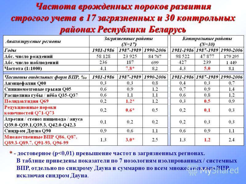 Частота врожденных пороков развития строгого учета в 17 загрязненных и 30 контрольных районах Республики Беларусь * * - достоверное (p