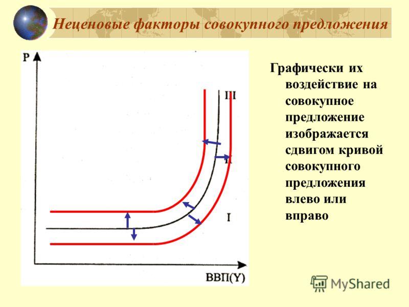 Неценовые факторы совокупного предложения Графически их воздействие на совокупное предложение изображается сдвигом кривой совокупного предложения влево или вправо