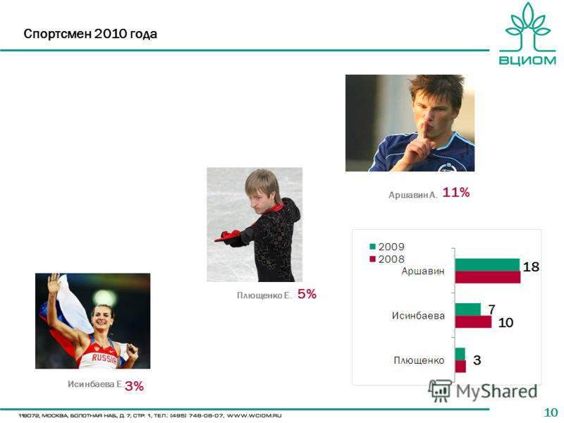 10 Спортсмен 2010 года Аршавин А. Плющенко Е. Исинбаева Е. 5% 11% 3%