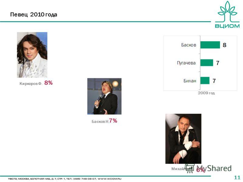 11 Певец 2010 года Киркоров Ф. Басков Н. Михайлов С. 8% 7% 6% 2009 год