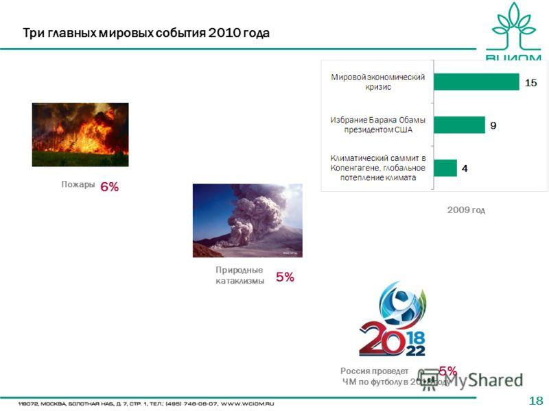 18 Три главных мировых события 2010 года Пожары Природные катаклизмы Россия проведет ЧМ по футболу в 2018 году 6% 5% 2009 год