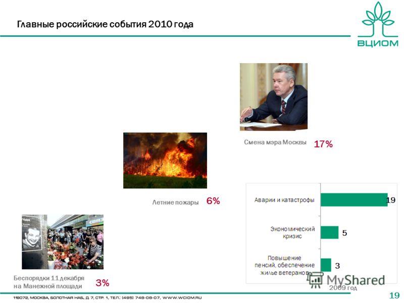 19 Главные российские события 2010 года Смена мэра Москвы Летние пожары Беспорядки 11 декабря на Манежной площади 17% 6% 3% 2009 год
