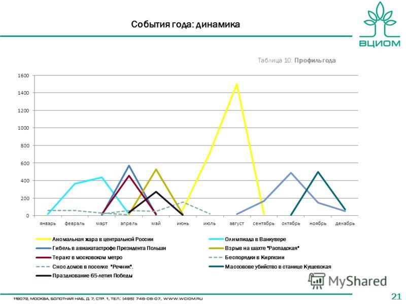 21 События года: динамика Таблица 10. Профиль года