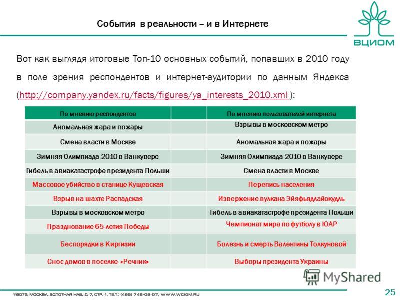 25 События в реальности – и в Интернете Вот как выглядя итоговые Топ-10 основных событий, попавших в 2010 году в поле зрения респондентов и интернет-аудитории по данным Яндекса (http://company.yandex.ru/facts/figures/ya_interests_2010.xml ):http://co
