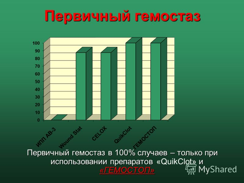 Первичный гемостаз Первичный гемостаз в 100% случаев – только при использовании препаратов и «ГЕМОСТОП» Первичный гемостаз в 100% случаев – только при использовании препаратов «QuikClot» и «ГЕМОСТОП»