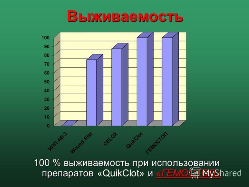 Выживаемость 100 % выживаемость при использовании препаратов и «ГЕМОСТОП» 100 % выживаемость при использовании препаратов «QuikClot» и «ГЕМОСТОП»