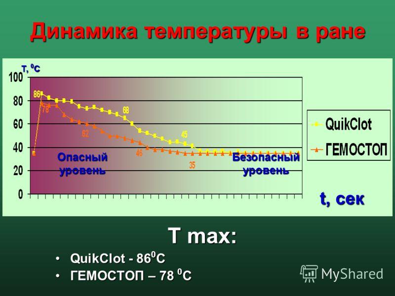 Динамика температуры в ране T maх: QuikClot - 86 0 СQuikClot - 86 0 С ГЕМОСТОП – 78 0 СГЕМОСТОП – 78 0 С Т, 0 С t, cек Опасный уровень Безопасный уровень
