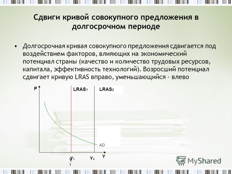Сдвиги кривой совокупного предложения в долгосрочном периоде Долгосрочная кривая совокупного предложения сдвигается под воздействием факторов, влияющих на экономический потенциал страны (качество и количество трудовых ресурсов, капитала, эффективност