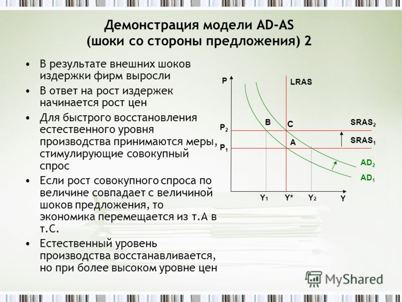 Демонстрация модели AD-AS (шоки со стороны предложения) 2 В результате внешних шоков издержки фирм выросли В ответ на рост издержек начинается рост цен Для быстрого восстановления естественного уровня производства принимаются меры, стимулирующие сово