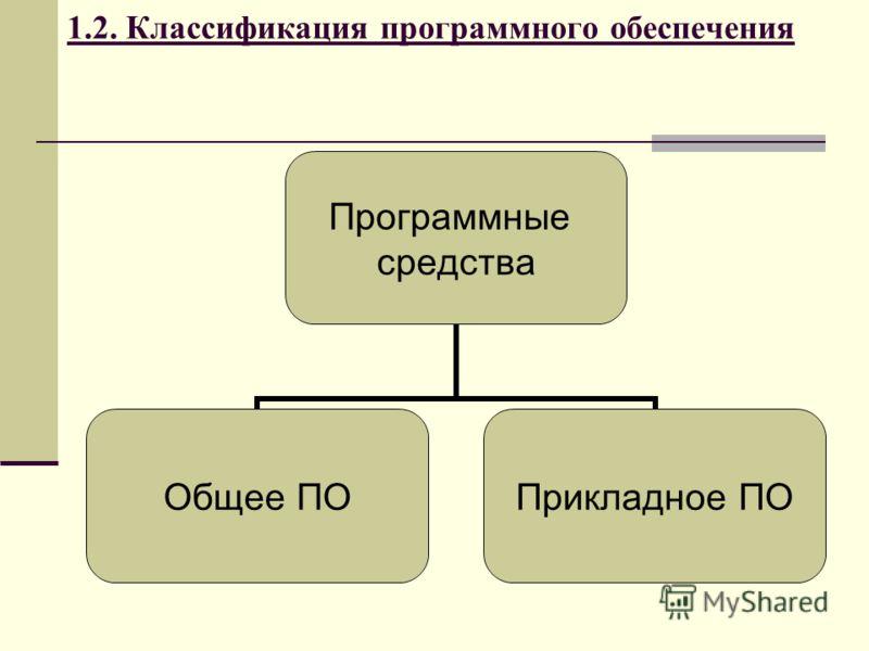 1.2. Классификация программного обеспечения Программные средства Общее ПО Прикладное ПО