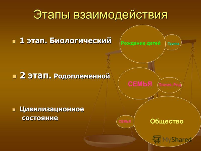 Группа Этапы взаимодействия 1 этап. Биологический 1 этап. Биологический 2 этап. Родоплеменной 2 этап. Родоплеменной Цивилизационное Цивилизационное состояние состояние Рождение детей СЕМЬЯ Общество СЕМЬЯ Племя, Род