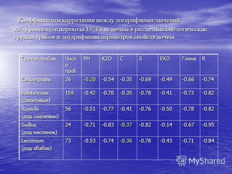 Коэффициенты корреляции между логарифмами значений коэффициентов перехода 137Cs из почвы в различные биологические группы грибов и логарифмами параметров свойств почвы Коэффициенты корреляции между логарифмами значений коэффициентов перехода 137Cs из
